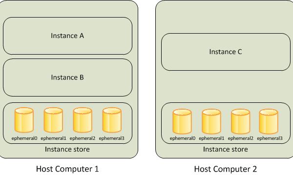 instance_storage